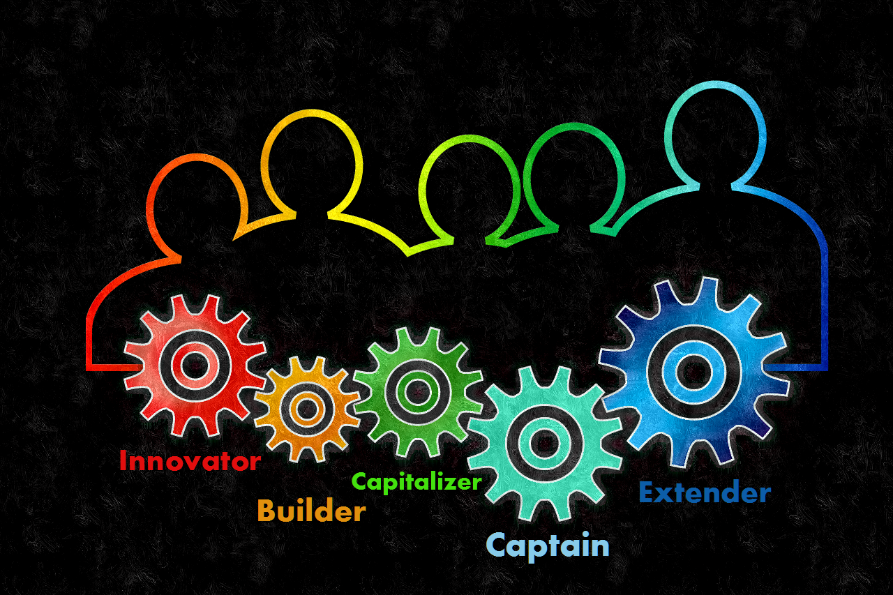 CycloPraxis listing - Author/Inventor, Builder, Capitalizer, Captain, Extender